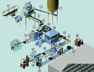 Ligne de production de blocs de béton semi automatique
